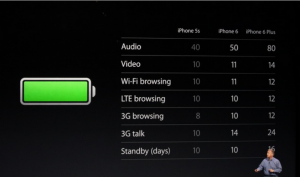 new iPhone battery life