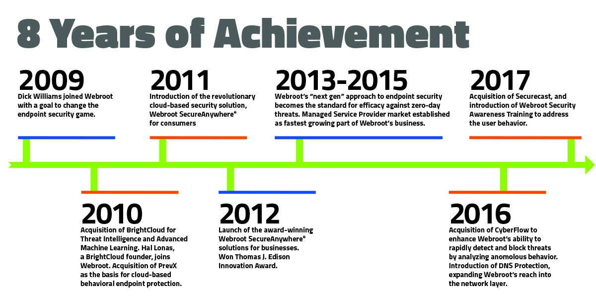 Dick Williams' 8 Years of Achievements